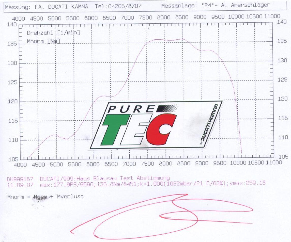 kämna 999 v2 testa 1078 1114 1205 ccm ducati ia tuning kämna diagram torque