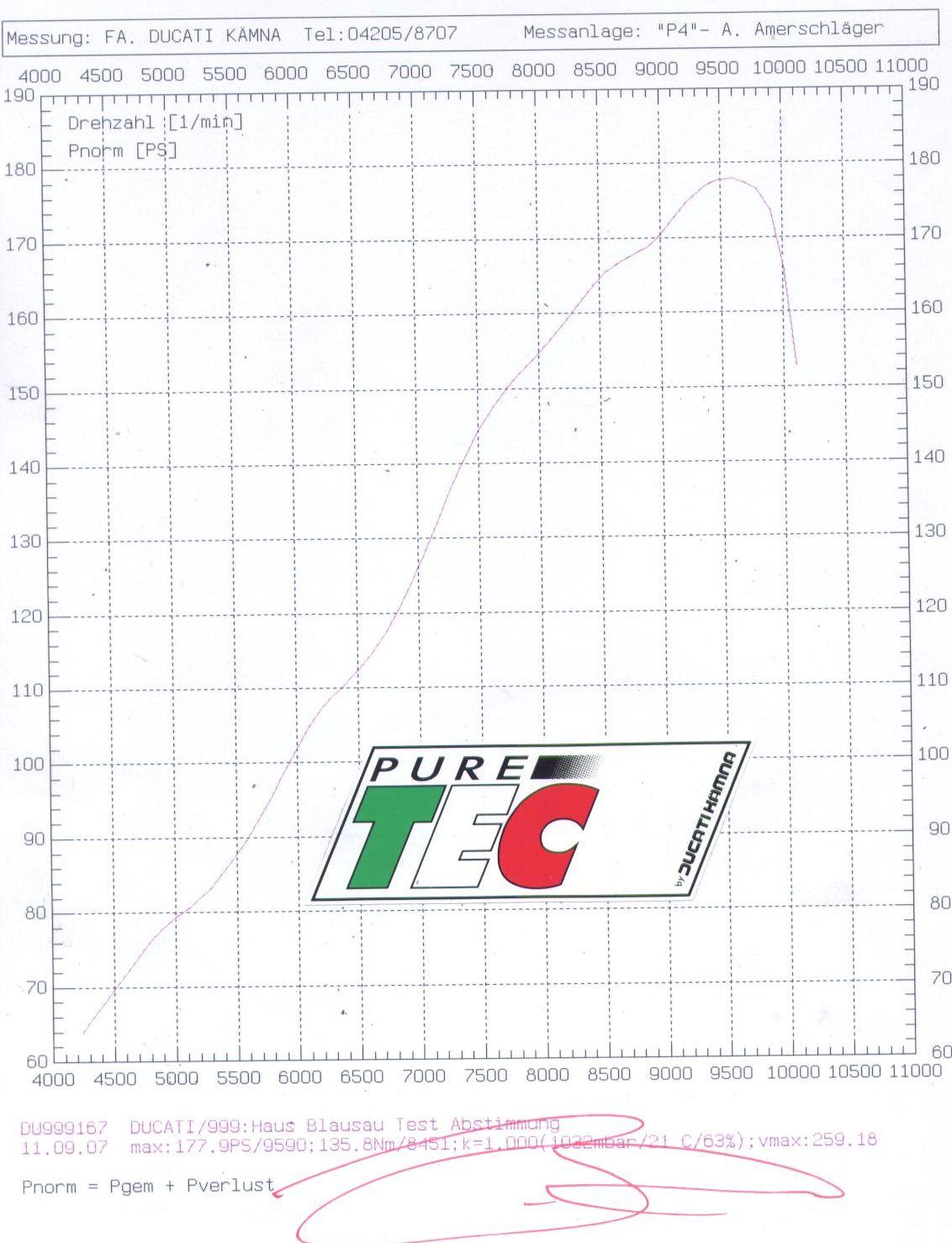 kämna 999 v2 testa 1078 1114 1205 ccm ducati ia tuning kämna diagram hp