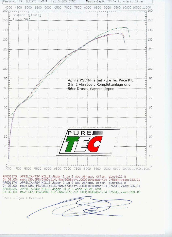 Aprilia RSV Mille Tuning | Ducati & Aprilia-Tuning Kämna
